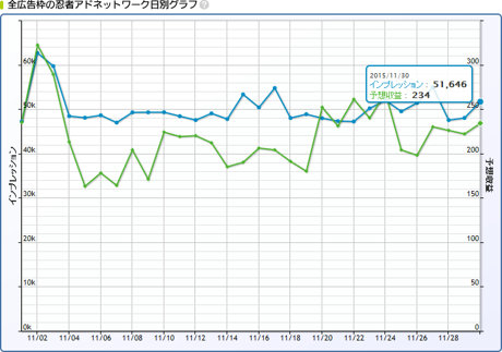 2015年11月30日忍者AdMax収益記録