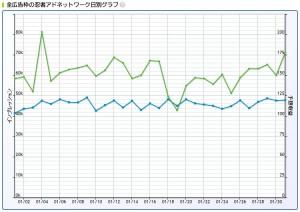 2016年1月忍者AdMax収益記録