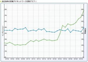 2016年3月忍者AdMax収益記録