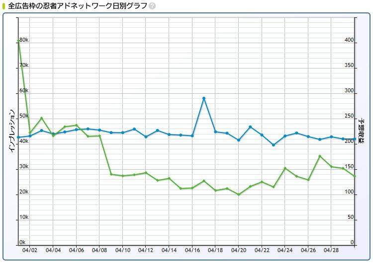 2016年4月忍者AdMax収益記録