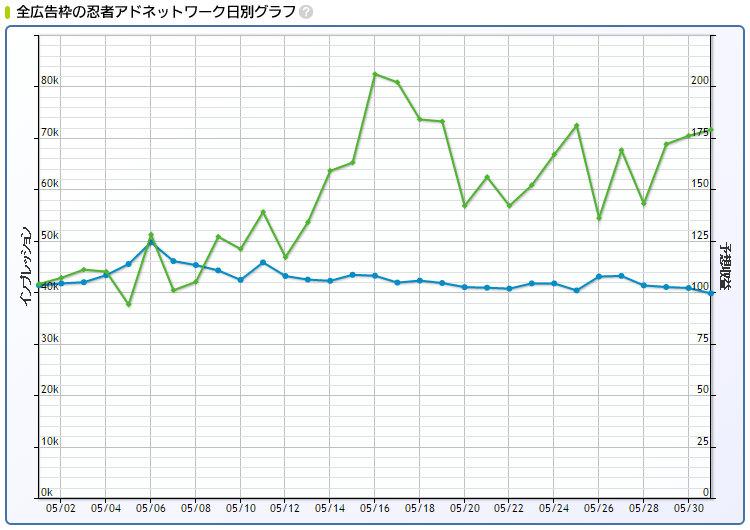 2016年5月忍者AdMax収益記録
