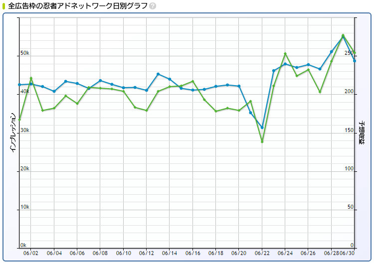 2016年6月忍者AdMax収益日別グラフ
