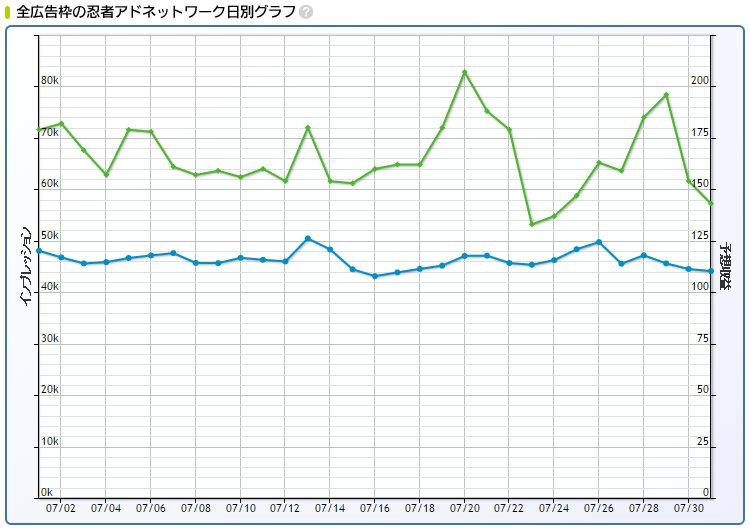 2016年7月忍者AdMax収益日別グラフ