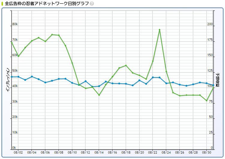2016年8月忍者AdMax収益日別グラフ