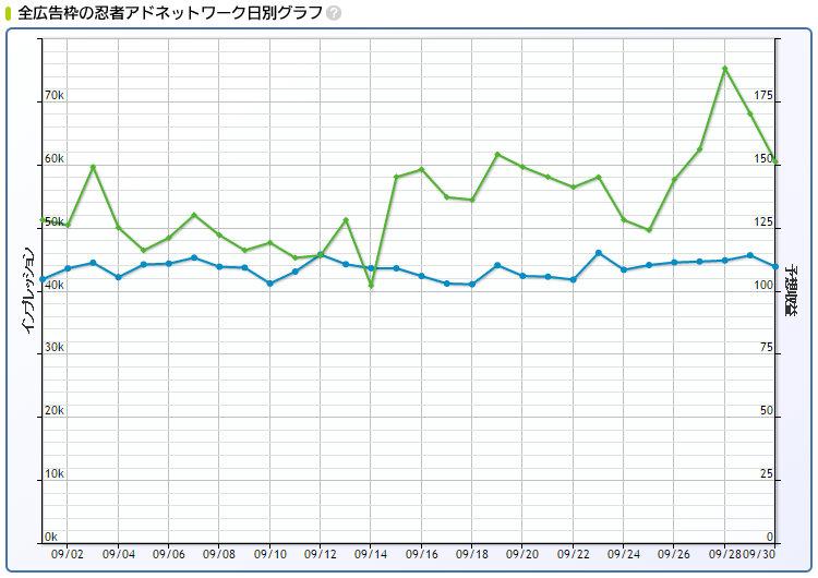 2016年9月忍者AdMax収益日別グラフ