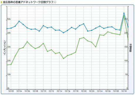 2016年10月忍者AdMax収益日別グラフ