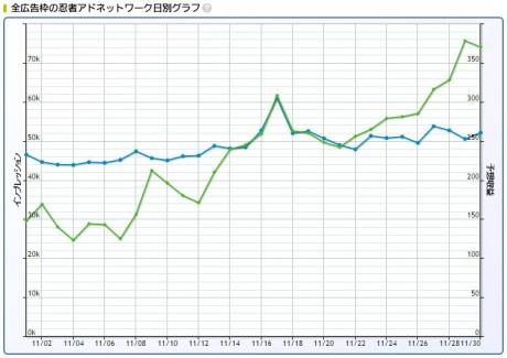 2016年11月忍者AdMax収益記録日別グラフ