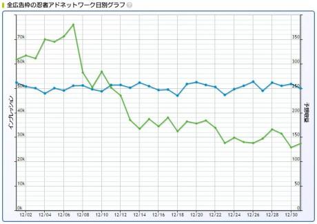 2016年12月忍者AdMax収益記録日別グラフ