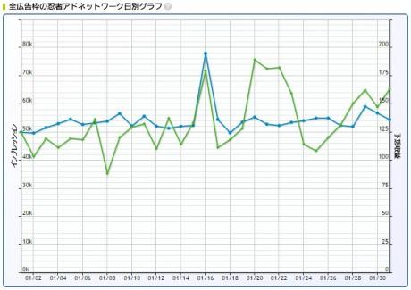 2017年1月忍者AdMax収益記録日別グラフ