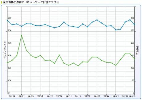 2017年2月忍者AdMax収益記録日別グラフ
