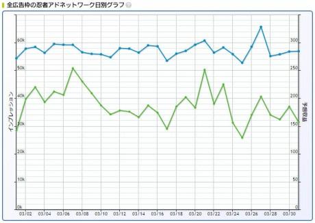 2017年3月忍者AdMax収益記録日別グラフ