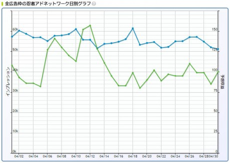 2017年4月忍者AdMax収益記録日別グラフ
