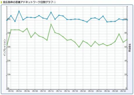 2017年5月忍者AdMax収益記録日別グラフ