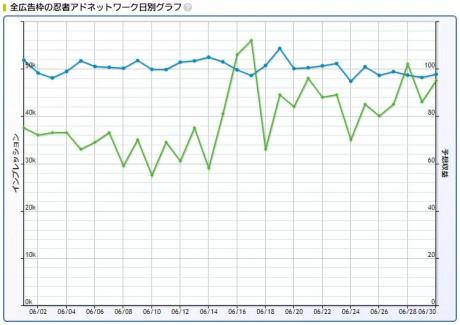 2017年6月忍者AdMax収益記録日別グラフ