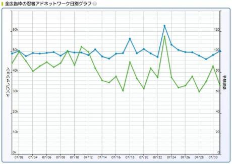 2017年7月忍者AdMax収益記録日別グラフ