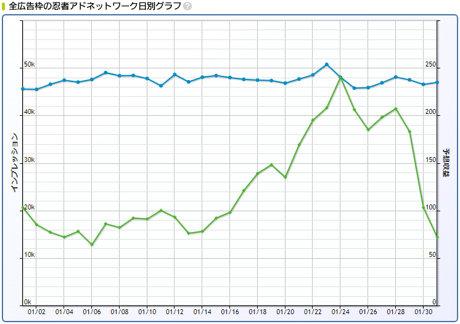 2019年1月忍者AdMax収益記録日別グラフ