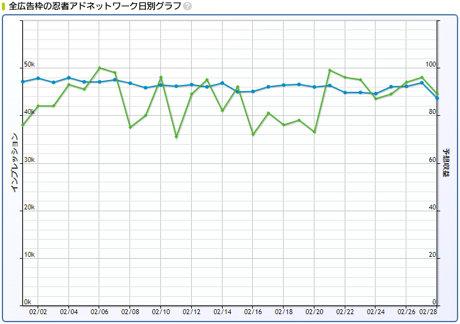 2019年2月忍者AdMax収益記録日別グラフ