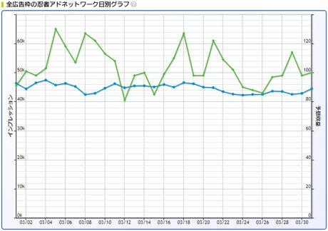 2019年3月忍者AdMax収益記録日別グラフ